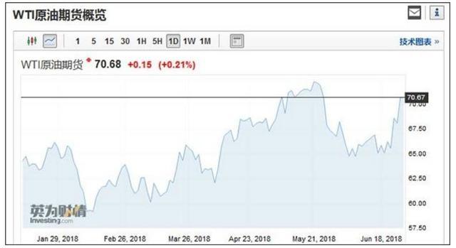 纽约油、布伦特油价格走势